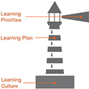 United Way of Snohomish County: 3 Elements of Continuous Learning