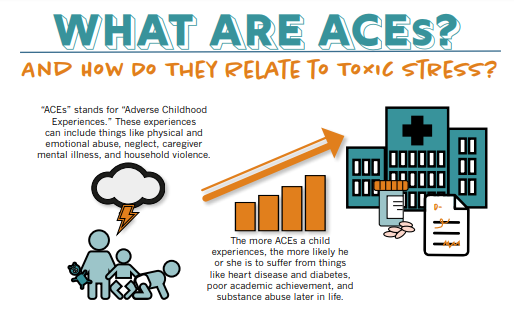Adverse Childhood Experiences Linked To >> Let S Have An Honest Conversation About Childhood Trauma